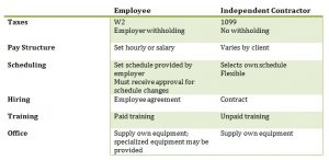Table to compare work from home employment
